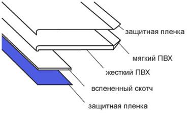 материал изготовления нащельника ПВХ